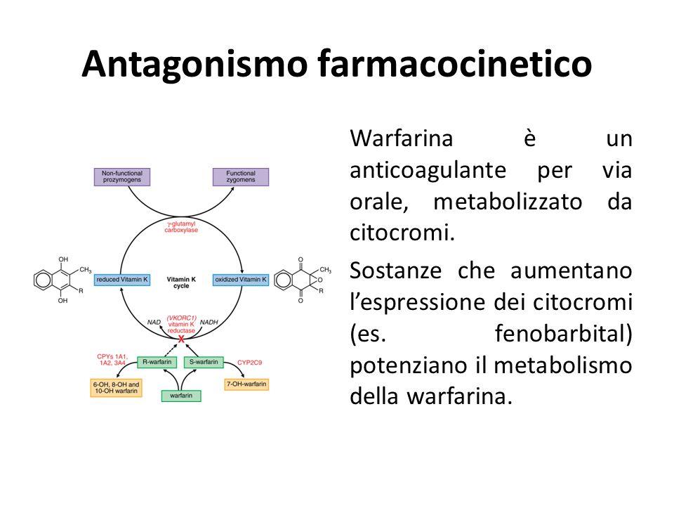 Antagonismo farmacocinetico Warfarina è un anticoagulante per via orale, metabolizzato da citocromi. Sostanze che aumentano l'espressione dei citocrom