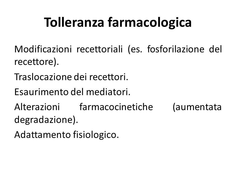 Tolleranza farmacologica Modificazioni recettoriali (es. fosforilazione del recettore). Traslocazione dei recettori. Esaurimento del mediatori. Altera