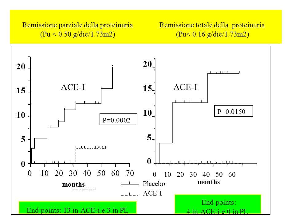 Placebo ACE-I months Placebo ACE-I months 20 15 10 5 0 20 15 10 5 0 0 10 20 30 40 50 60 Placebo ACE-I P=0.0002 P=0.0150 Remissione parziale della prot