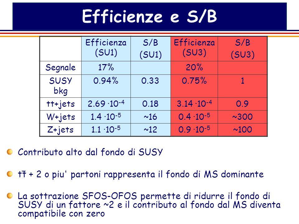 12 Efficienze e S/B Contributo alto dal fondo di SUSY tt + 2 o piu partoni rappresenta il fondo di MS dominante La sottrazione SFOS-OFOS permette di ridurre il fondo di SUSY di un fattore ~2 e il contributo al fondo dal MS diventa compatibile con zero Efficienza (SU1) S/B (SU1) Efficienza (SU3) S/B (SU3) Segnale17%20% SUSY bkg 0.94%0.330.75%1 tt+jets2.69 ·10 -4 0.183.14 ·10 -4 0.9 W+jets1.4 ·10 -5 ~160.4 ·10 -5 ~300 Z+jets1.1 ·10 -5 ~120.9 ·10 -5 ~100 _