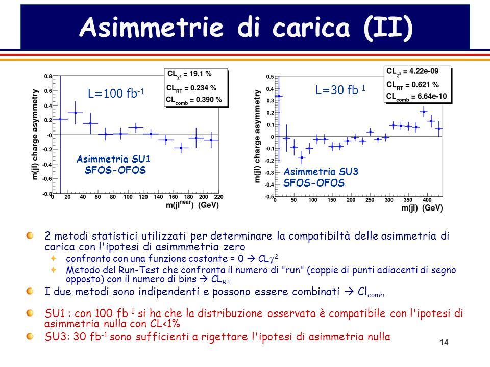 14 Asimmetrie di carica (II) 2 metodi statistici utilizzati per determinare la compatibiltà delle asimmetria di carica con l ipotesi di asimmmetria zero confronto con una funzione costante = 0  CL  2 Metodo del Run-Test che confronta il numero di run (coppie di punti adiacenti di segno opposto) con il numero di bins  CL RT I due metodi sono indipendenti e possono essere combinati  Cl comb SU1 : con 100 fb -1 si ha che la distribuzione osservata è compatibile con l ipotesi di asimmetria nulla con CL<1% SU3: 30 fb -1 sono sufficienti a rigettare l ipotesi di asimmetria nulla Asimmetria SU1 SFOS-OFOS Asimmetria SU3 SFOS-OFOS L=100 fb -1 L=30 fb -1
