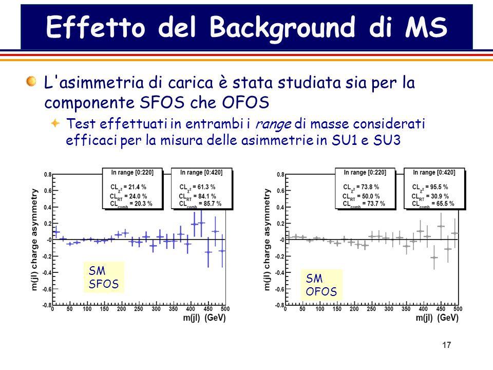 17 Effetto del Background di MS L asimmetria di carica è stata studiata sia per la componente SFOS che OFOS Test effettuati in entrambi i range di masse considerati efficaci per la misura delle asimmetrie in SU1 e SU3 SM SFOS SM OFOS