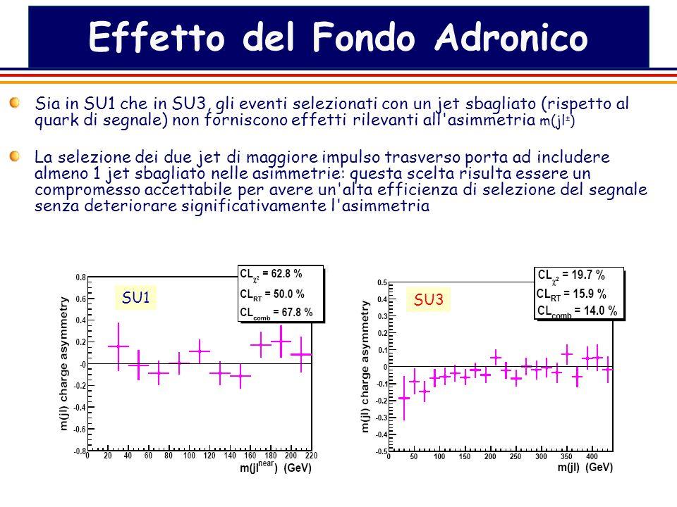 18 Effetto del Fondo Adronico Sia in SU1 che in SU3, gli eventi selezionati con un jet sbagliato (rispetto al quark di segnale) non forniscono effetti rilevanti all asimmetria m(jl ± ) La selezione dei due jet di maggiore impulso trasverso porta ad includere almeno 1 jet sbagliato nelle asimmetrie: questa scelta risulta essere un compromesso accettabile per avere un alta efficienza di selezione del segnale senza deteriorare significativamente l asimmetria SU3 SU1