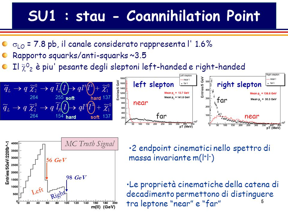 5 SU1 : stau - Coannihilation Point  LO = 7.8 pb, il canale considerato rappresenta l 1.6% Rapporto squarks/anti-squarks ~3.5 Il  0 2 è piu pesante degli sleptoni left-handed e right-handed 264 255 137 softhard 264 154 137 hard soft 56 GeV 98 GeV Left Right MC Truth Signal Le proprietà cinematiche della catena di decadimento permettono di distinguere tra leptone near e far 2 endpoint cinematici nello spettro di massa invariante m(l + l - ) ~ near far near left slepton right slepton