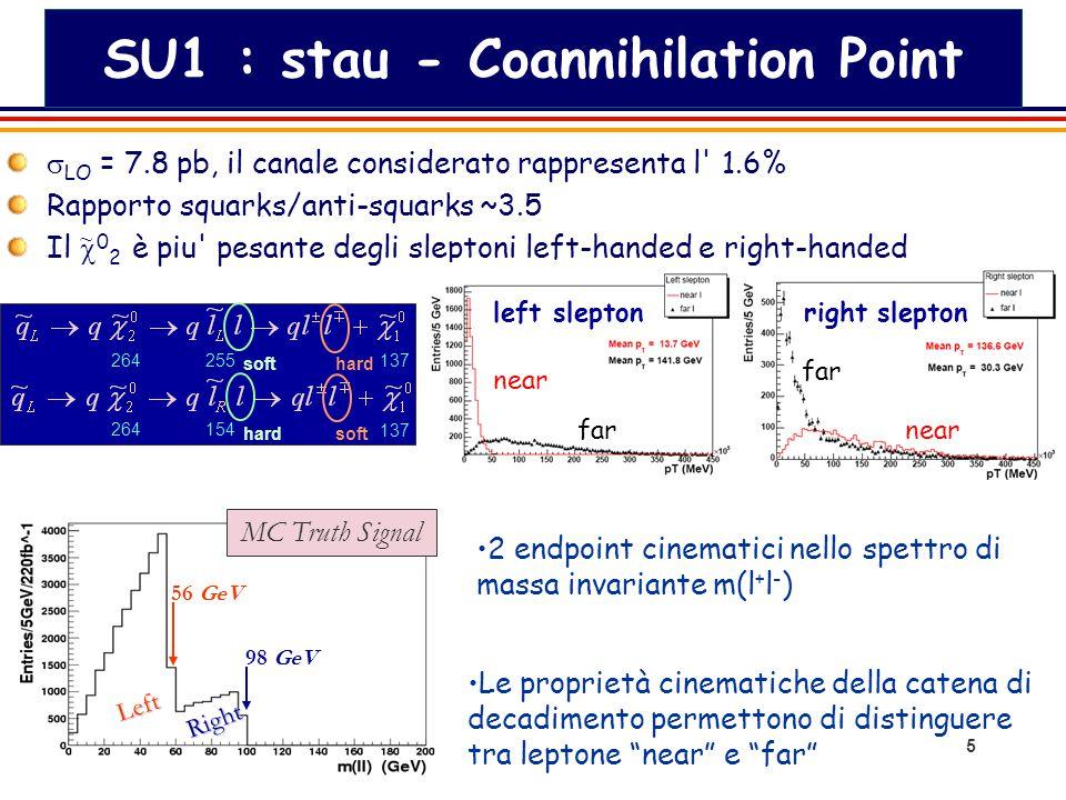 6 SU3 : Bulk Point  LO = 19.3 pb, il canale considerato rappresenta il 3.8% Rapporto squarks/anti-squarks ~3 Il  0 2 è piu leggero dello sleptone left-handed 219155118 Non è possibile distinguere tra leptone near e far 100 GeV Right MC Truth Signal 1 endpoint cinematico nello spettro di massa invariante m(l + l - ) Le maggiore sezione d urto ed il maggiore branching ratio del segnale rendono questo punto piu significativo per la misura dell asimmetria ~