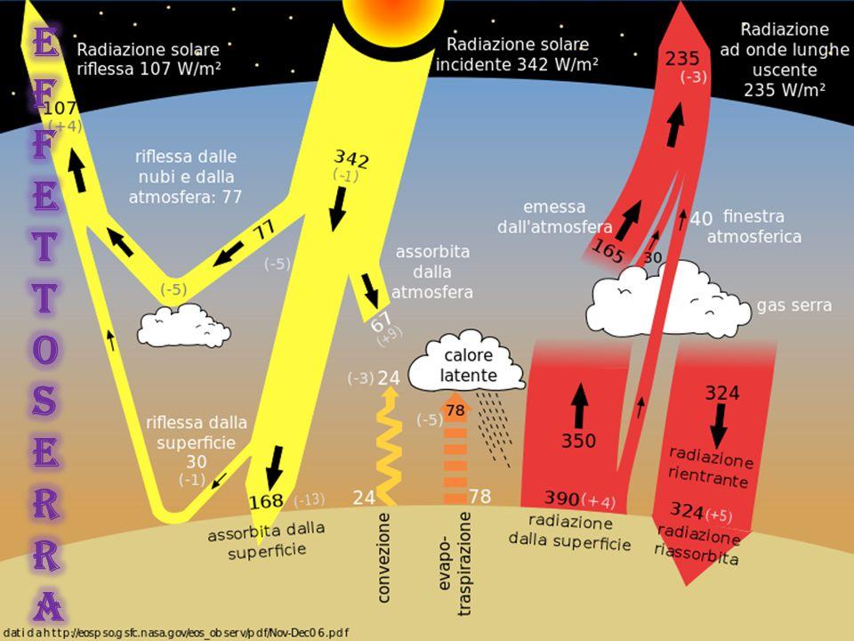 I gas serra Sono chiamati gas serra quei gas presenti in atmosfera, che sono trasparenti alla radiazione solare in entrata sulla Terra ma riescono a trattenere la radiazione infrarossa emessa dalla superficie terrestre, dall atmosfera e dalle nuvole.