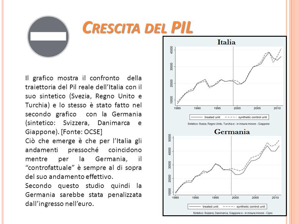 C RESCITA DEL PIL Il grafico mostra il confronto della traiettoria del Pil reale dell'Italia con il suo sintetico (Svezia, Regno Unito e Turchia) e lo