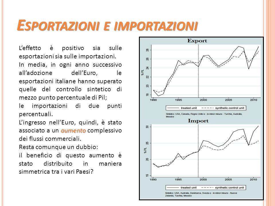 E SPORTAZIONI E IMPORTAZIONI L'effetto è positivo sia sulle esportazioni sia sulle importazioni. In media, in ogni anno successivo all'adozione dell'E
