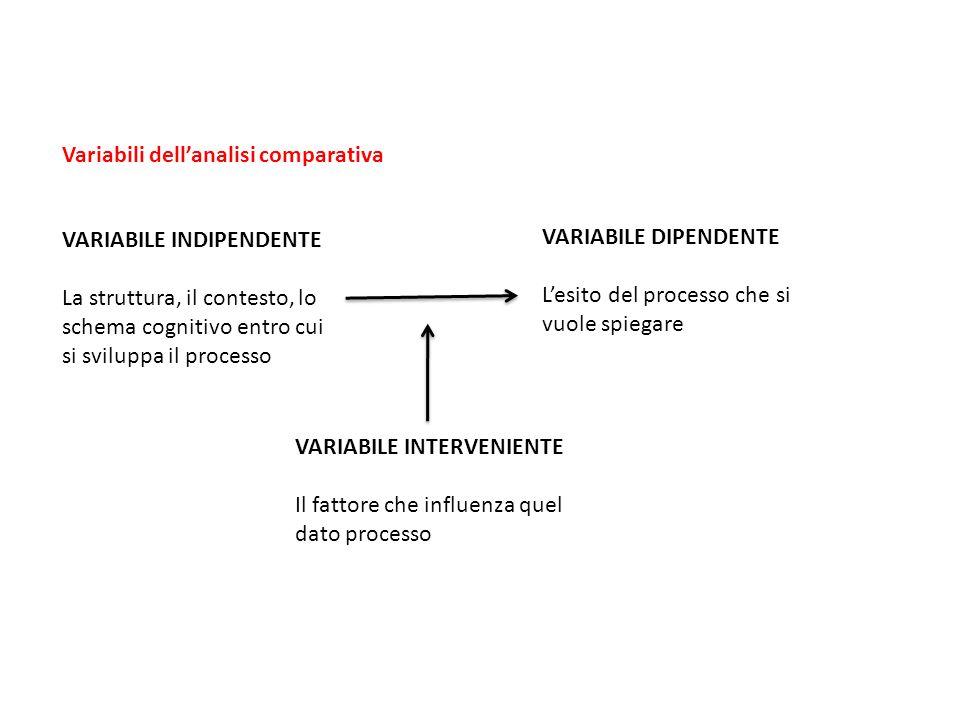 VARIABILE INDIPENDENTE La struttura, il contesto, lo schema cognitivo entro cui si sviluppa il processo VARIABILE DIPENDENTE L'esito del processo che si vuole spiegare VARIABILE INTERVENIENTE Il fattore che influenza quel dato processo Variabili dell'analisi comparativa