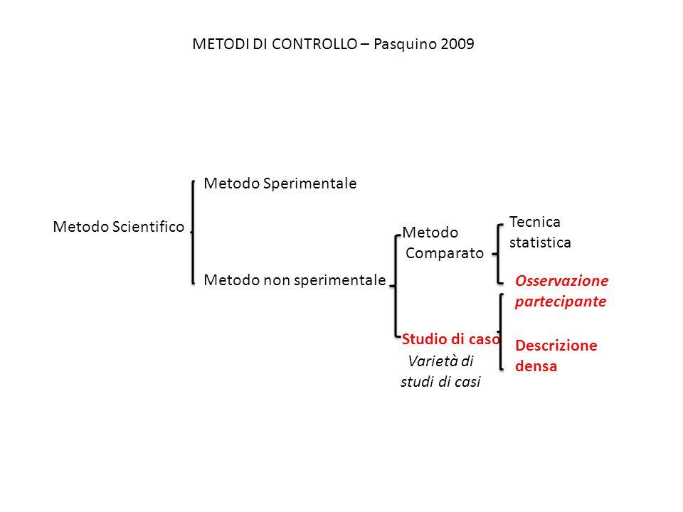 Metodo Scientifico Metodo Sperimentale Metodo non sperimentale Metodo Comparato Studio di caso METODI DI CONTROLLO – Pasquino 2009 Tecnica statistica Osservazione partecipante Descrizione densa Varietà di studi di casi