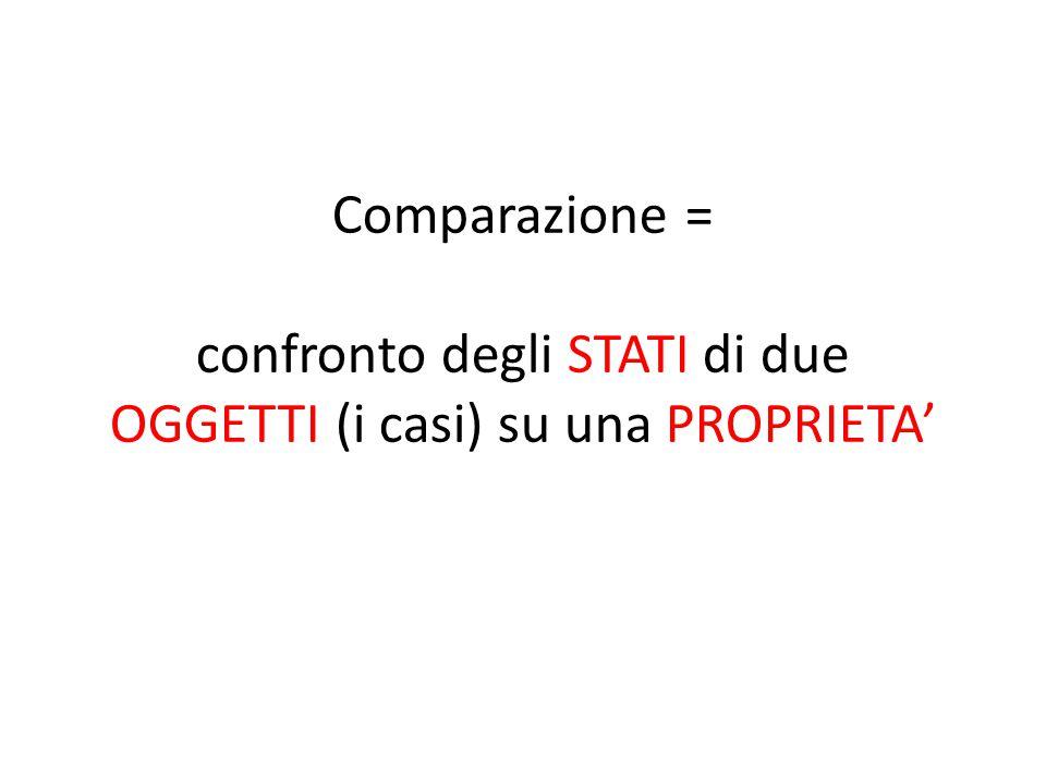 Comparazione = confronto degli STATI di due OGGETTI (i casi) su una PROPRIETA'