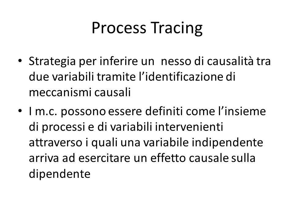 Process Tracing Strategia per inferire un nesso di causalità tra due variabili tramite l'identificazione di meccanismi causali I m.c.