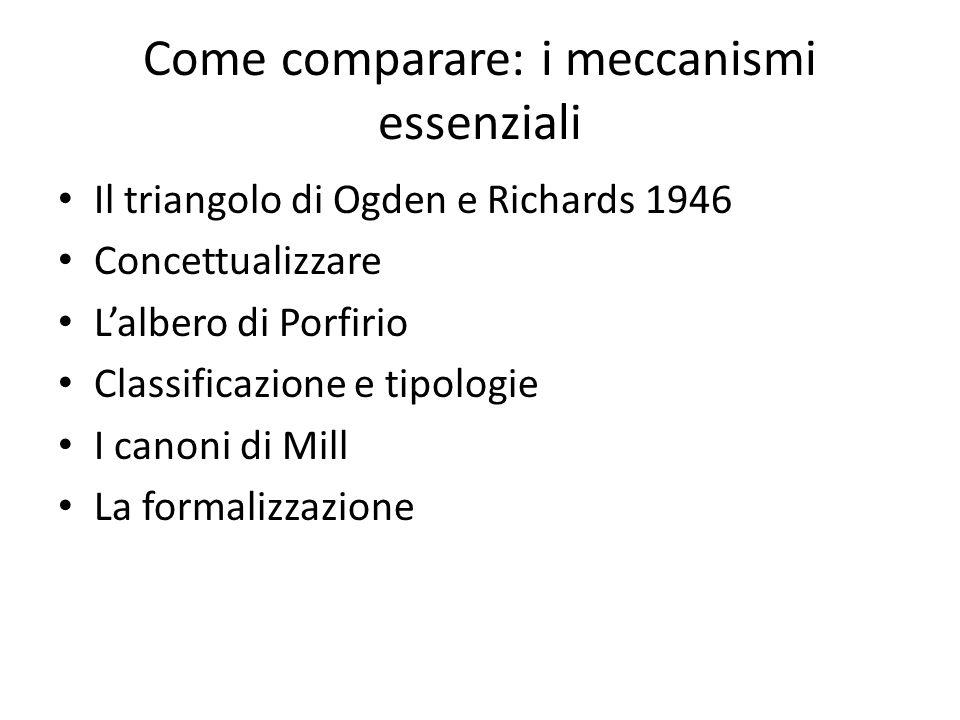 Come comparare: i meccanismi essenziali Il triangolo di Ogden e Richards 1946 Concettualizzare L'albero di Porfirio Classificazione e tipologie I canoni di Mill La formalizzazione