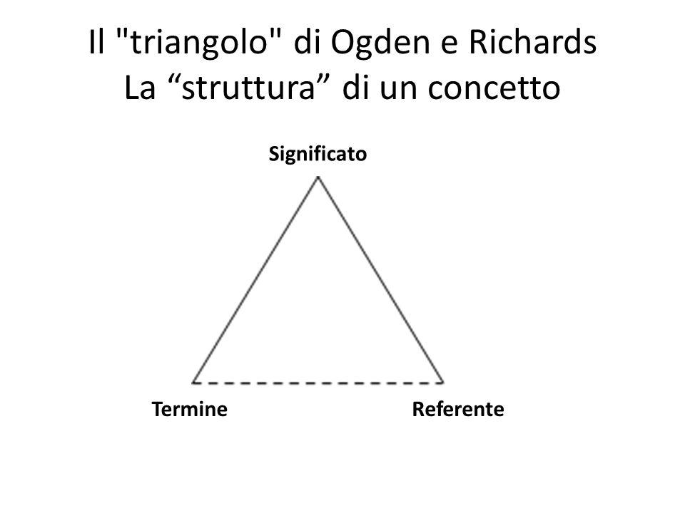 Il triangolo di Ogden e Richards La struttura di un concetto Significato TermineReferente