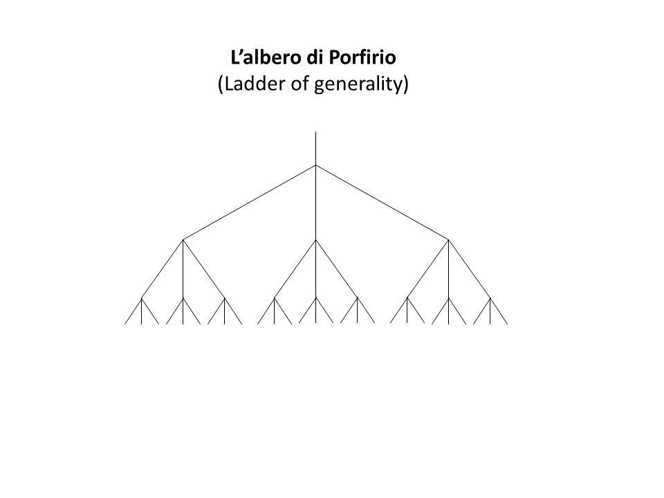 L'albero di Porfirio (Ladder of generality)