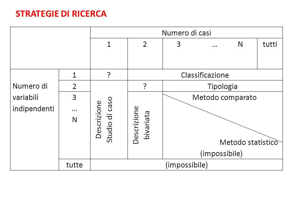 Numero di casi 123 … Ntutti Numero di variabili indipendenti 1 Classificazione 2 Descrizione Studio di caso Tipologia 3…N3…N Descrizione bivariata Metodo comparato Metodo statistico (impossibile) tutte(impossibile) STRATEGIE DI RICERCA