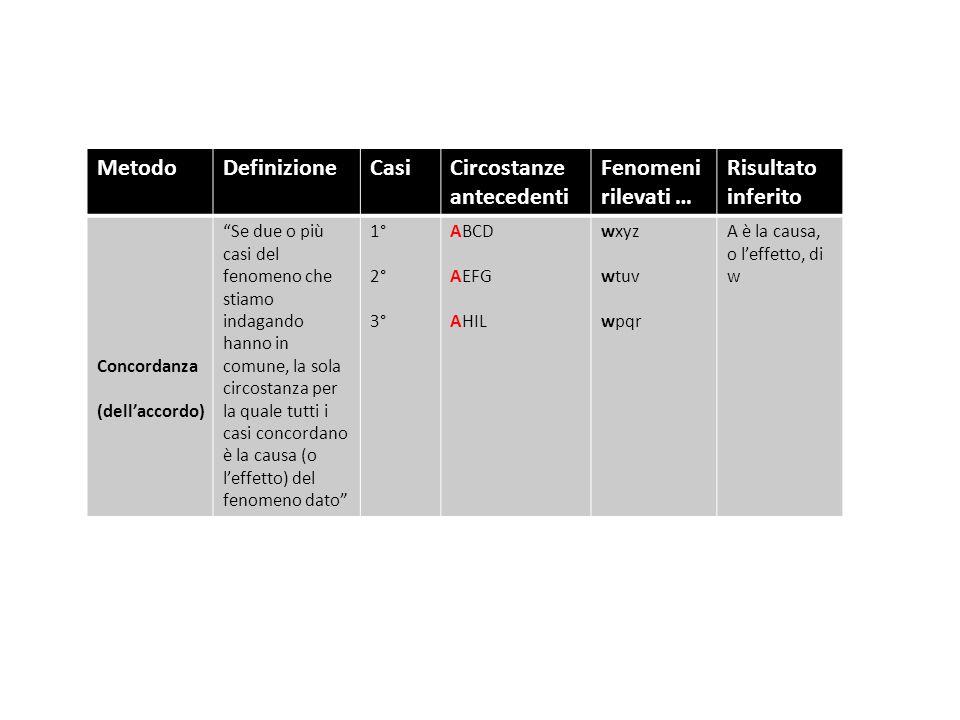 MetodoDefinizioneCasiCircostanze antecedenti Fenomeni rilevati … Risultato inferito Concordanza (dell'accordo) Se due o più casi del fenomeno che stiamo indagando hanno in comune, la sola circostanza per la quale tutti i casi concordano è la causa (o l'effetto) del fenomeno dato 1° 2° 3° ABCD AEFG AHIL wxyz wtuv wpqr A è la causa, o l'effetto, di w