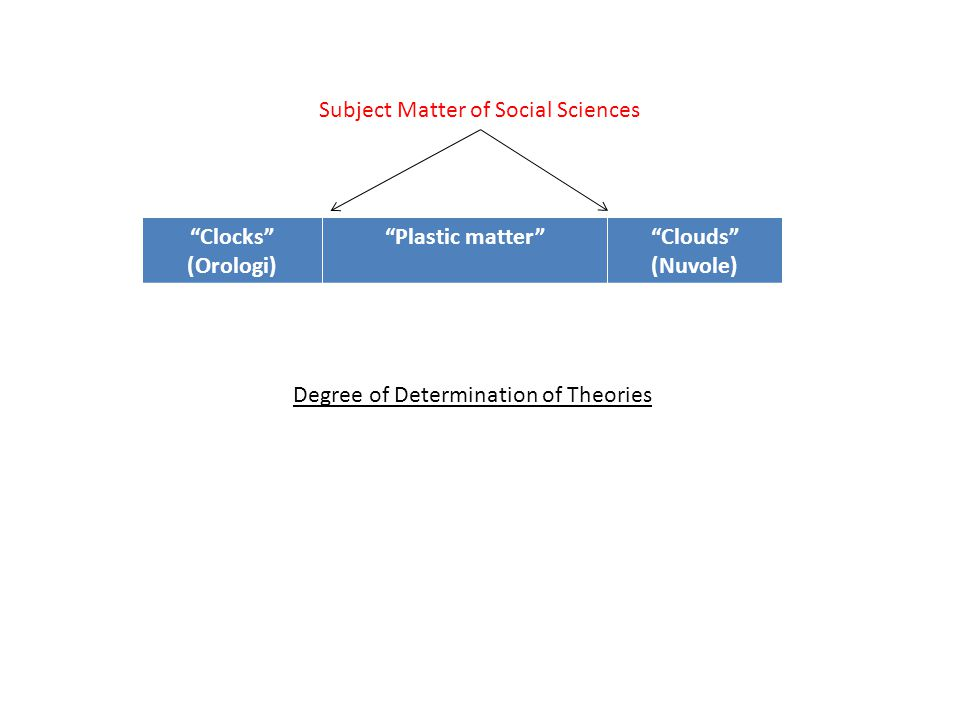 Clocks (Orologi) Plastic matter Clouds (Nuvole) Subject Matter of Social Sciences Degree of Determination of Theories