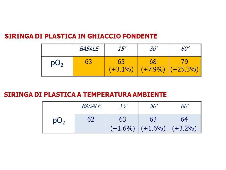 BASALE15'30'60' pO 2 6365 (+3.1%) 68 (+7.9%) 79 (+25.3%) BASALE15'30'60' pO 2 6263 (+1.6%) 63 (+1.6%) 64 (+3.2%) SIRINGA DI PLASTICA IN GHIACCIO FONDE