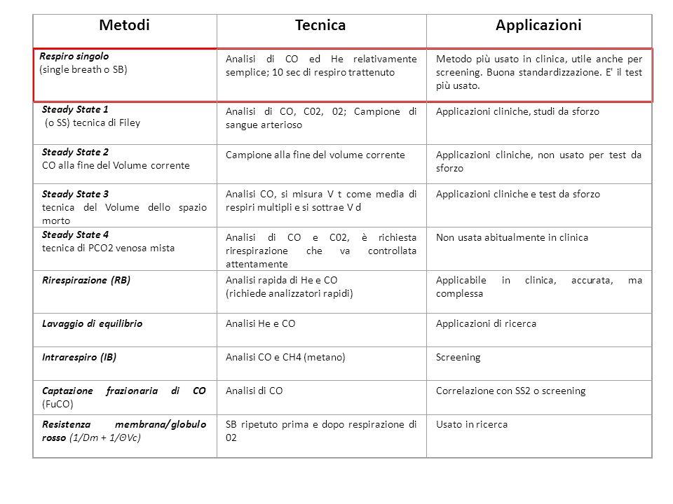 MetodiTecnicaApplicazioni Respiro singolo (single breath o SB) Analisi di CO ed He relativamente semplice; 10 sec di respiro trattenuto Metodo più usa