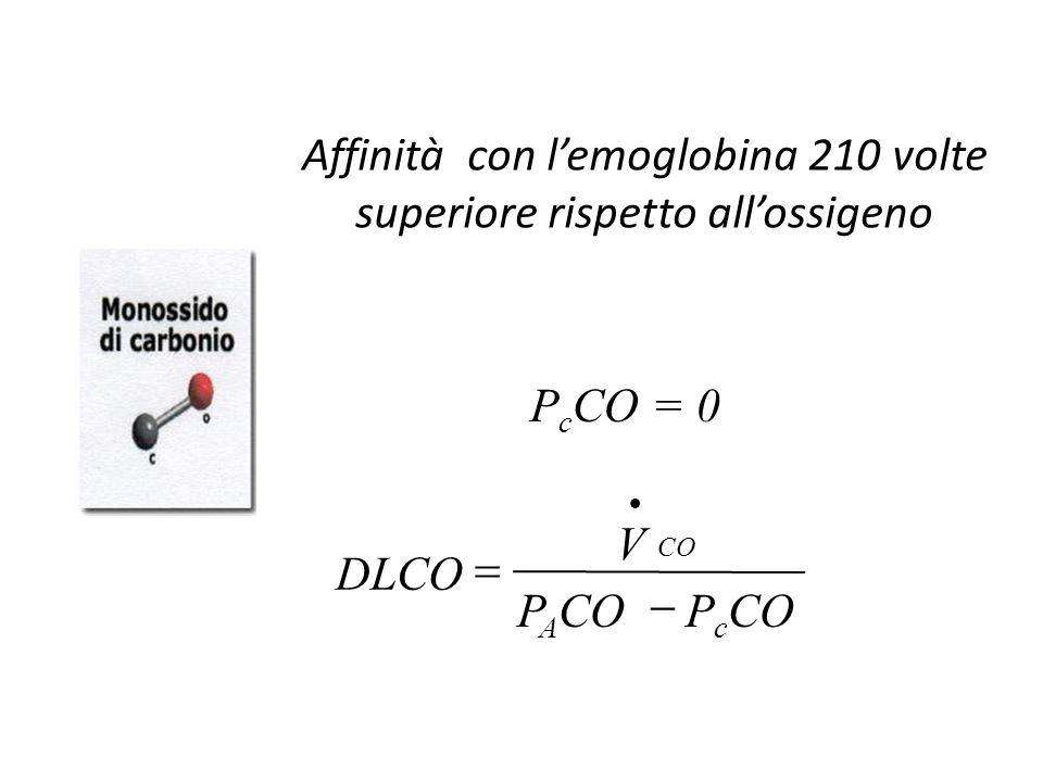 P c COP A CO V DLCO CO    P c CO = 0 Affinità con l'emoglobina 210 volte superiore rispetto all'ossigeno