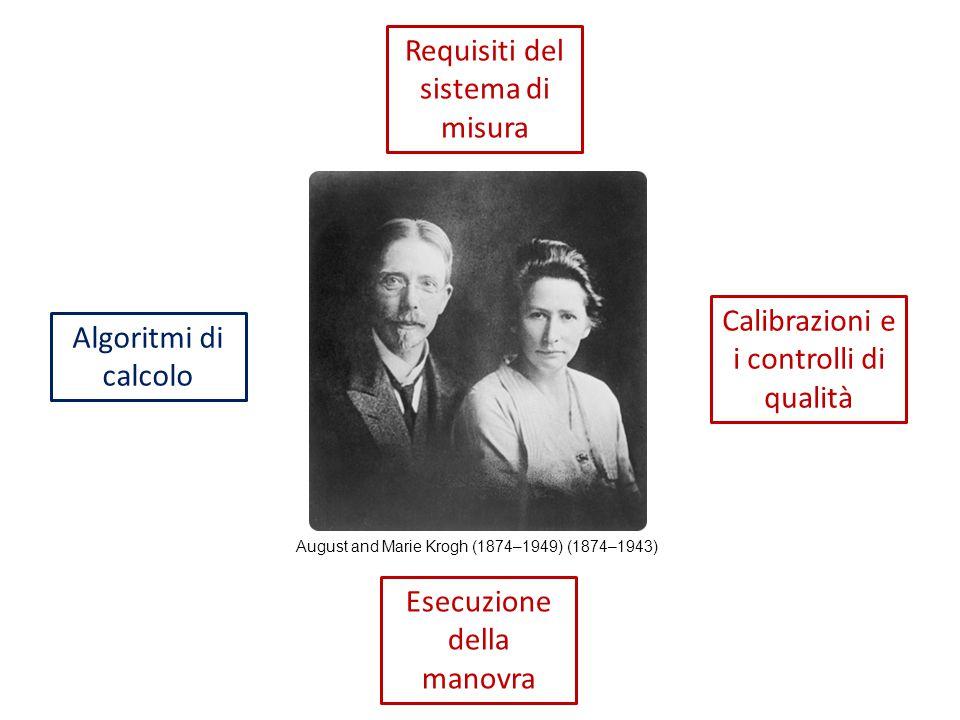 Requisiti del sistema di misura Esecuzione della manovra Algoritmi di calcolo Calibrazioni e i controlli di qualità August and Marie Krogh (1874–1949)