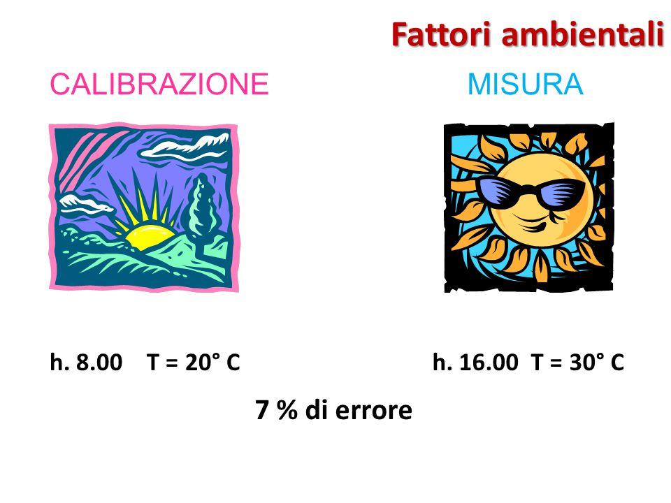 h. 8.00 T = 20° Ch. 16.00 T = 30° C 7 % di errore CALIBRAZIONEMISURA Fattori ambientali