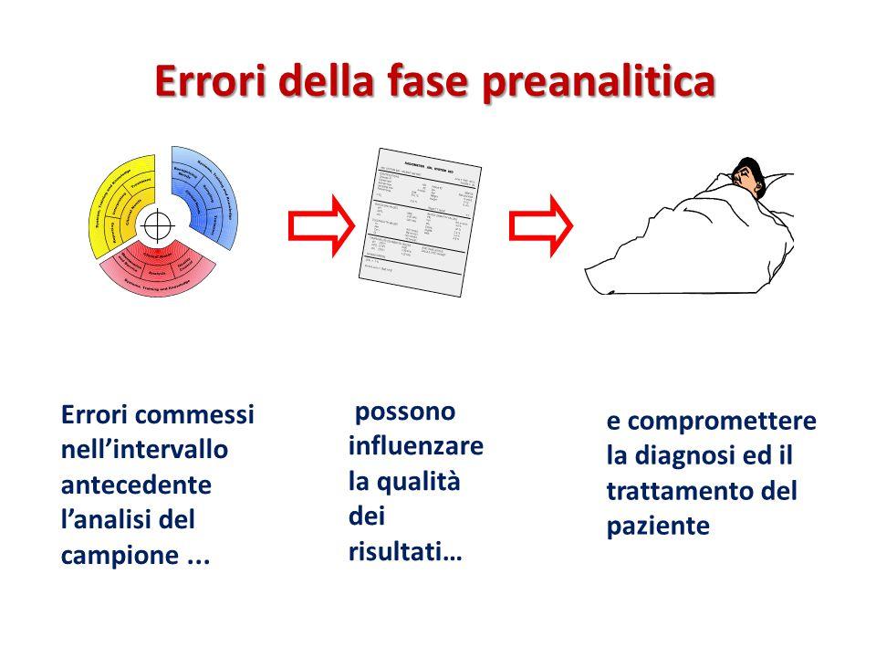 Errori della fase preanalitica Errori commessi nell'intervallo antecedente l'analisi del campione... possono influenzare la qualità dei risultati… e c