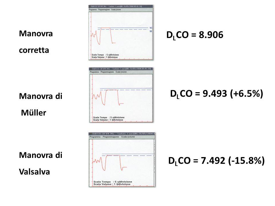 D L CO = 7.492 (-15.8%) Manovra corretta Manovra di Müller Manovra di Valsalva D L CO = 8.906 D L CO = 9.493 (+6.5%)