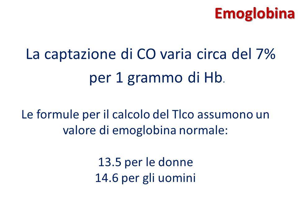 Emoglobina La captazione di CO varia circa del 7% per 1 grammo di Hb. Le formule per il calcolo del Tlco assumono un valore di emoglobina normale: 13.