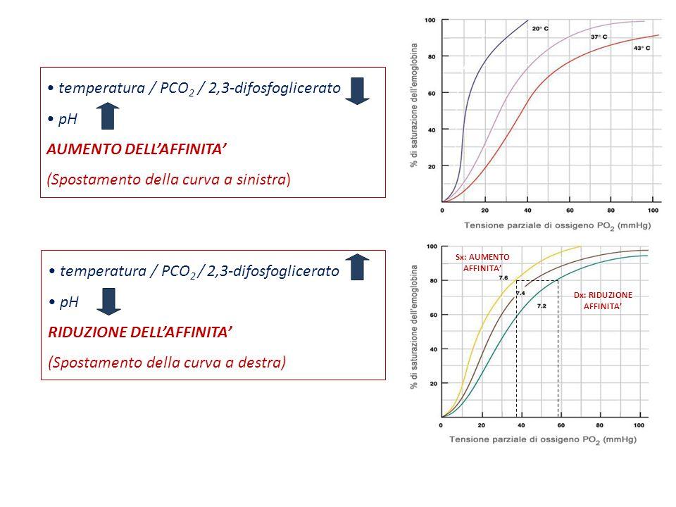 temperatura / PCO 2 / 2,3-difosfoglicerato pH RIDUZIONE DELL'AFFINITA' (Spostamento della curva a destra) temperatura / PCO 2 / 2,3-difosfoglicerato p