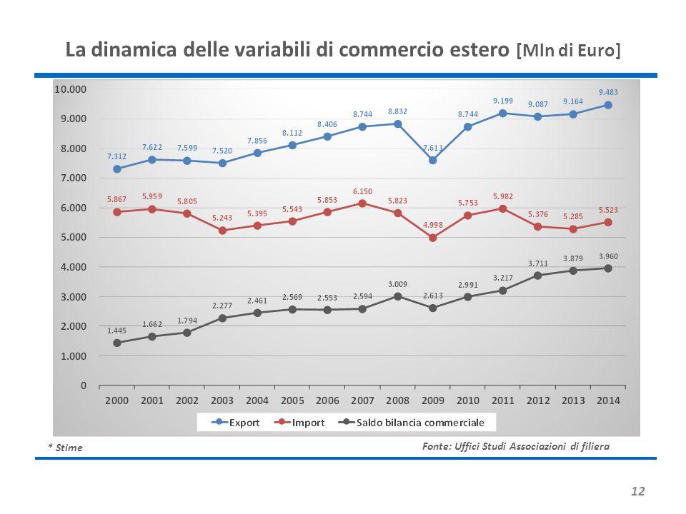 12 La dinamica delle variabili di commercio estero [Mln di Euro] * Stime Fonte: Uffici Studi Associazioni di filiera