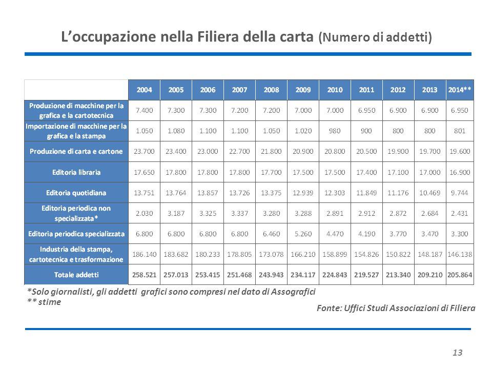 13 L'occupazione nella Filiera della carta (Numero di addetti) Fonte: Uffici Studi Associazioni di Filiera *Solo giornalisti, gli addetti grafici sono compresi nel dato di Assografici ** stime