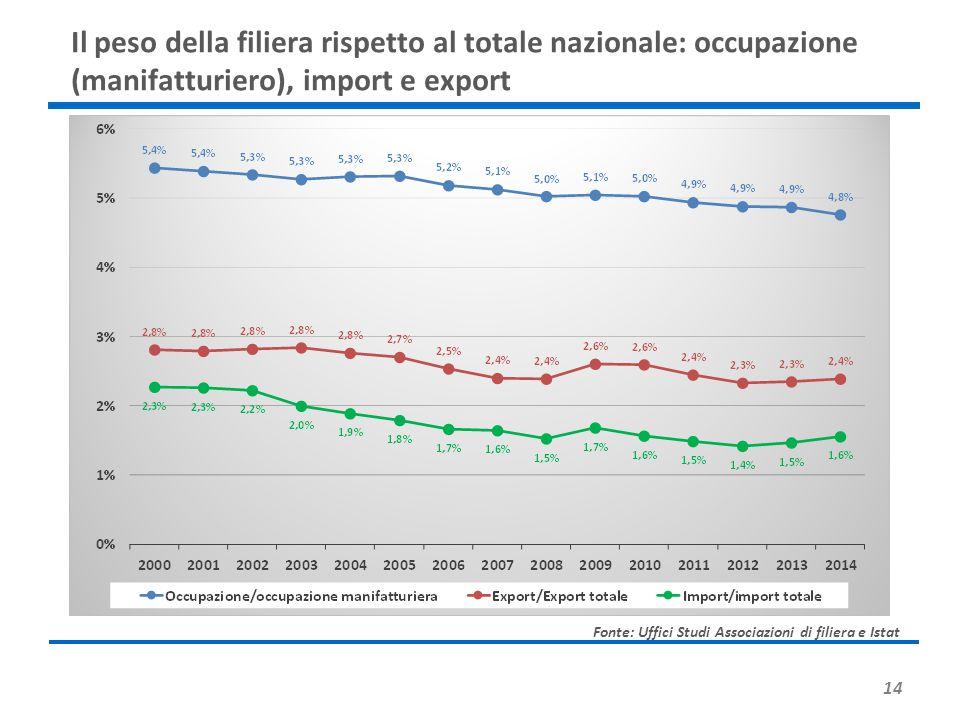 14 Il peso della filiera rispetto al totale nazionale: occupazione (manifatturiero), import e export Fonte: Uffici Studi Associazioni di filiera e Ist
