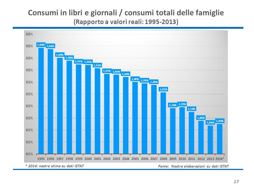 17 Consumi in libri e giornali / consumi totali delle famiglie (Rapporto a valori reali: 1995-2013) Fonte: Nostre elaborazioni su dati ISTAT * 2014: n