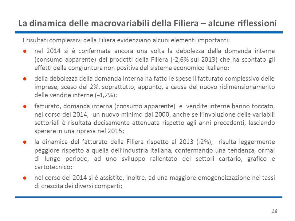18 La dinamica delle macrovariabili della Filiera – alcune riflessioni I risultati complessivi della Filiera evidenziano alcuni elementi importanti: nel 2014 si è confermata ancora una volta la debolezza della domanda interna (consumo apparente) dei prodotti della Filiera (-2,6% sul 2013) che ha scontato gli effetti della congiuntura non positiva del sistema economico italiano; della debolezza della domanda interna ha fatto le spese il fatturato complessivo delle imprese, sceso del 2%, soprattutto, appunto, a causa del nuovo ridimensionamento delle vendite interne (-4,2%); fatturato, domanda interna (consumo apparente) e vendite interne hanno toccato, nel corso del 2014, un nuovo minimo dal 2000, anche se l'involuzione delle variabili settoriali è risultata decisamente attenuata rispetto agli anni precedenti, lasciando sperare in una ripresa nel 2015; la dinamica del fatturato della Filiera rispetto al 2013 (-2%), risulta leggermente peggiore rispetto a quella dell'industria italiana, confermando una tendenza, ormai di lungo periodo, ad uno sviluppo rallentato dei settori cartario, grafico e cartotecnico; nel corso del 2014 si è assistito, inoltre, ad una maggiore omogeneizzazione nei tassi di crescita dei diversi comparti;
