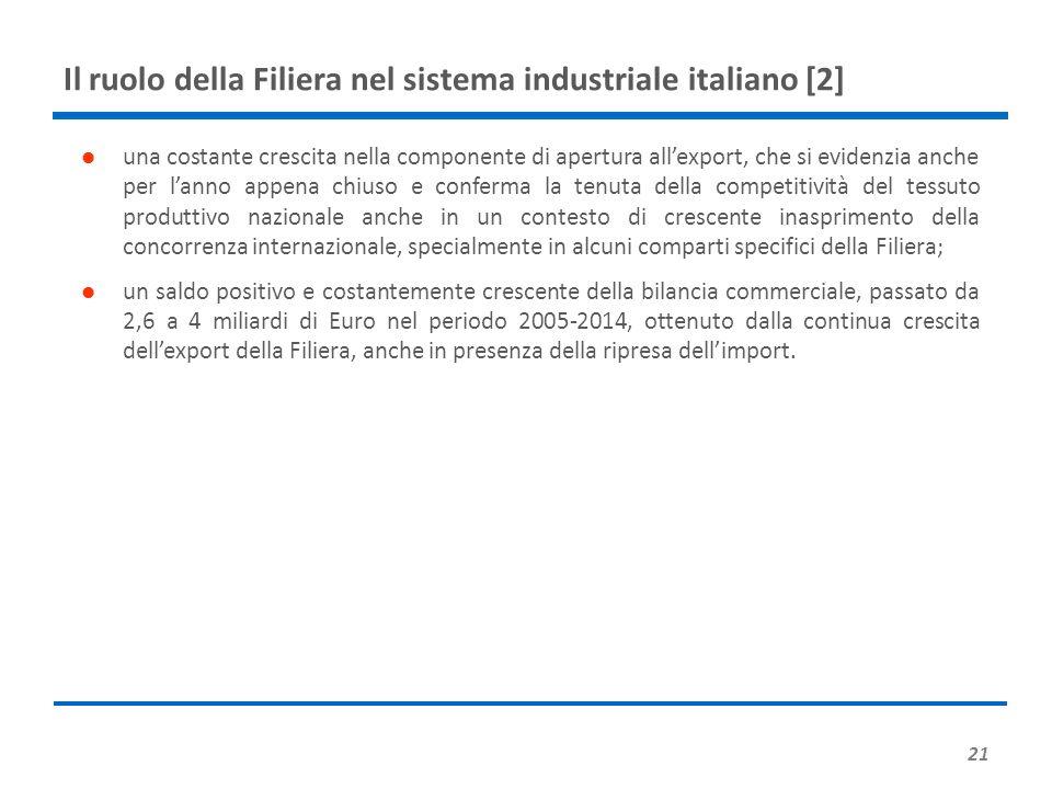 Il ruolo della Filiera nel sistema industriale italiano [2] 21 una costante crescita nella componente di apertura all'export, che si evidenzia anche per l'anno appena chiuso e conferma la tenuta della competitività del tessuto produttivo nazionale anche in un contesto di crescente inasprimento della concorrenza internazionale, specialmente in alcuni comparti specifici della Filiera; un saldo positivo e costantemente crescente della bilancia commerciale, passato da 2,6 a 4 miliardi di Euro nel periodo 2005-2014, ottenuto dalla continua crescita dell'export della Filiera, anche in presenza della ripresa dell'import.