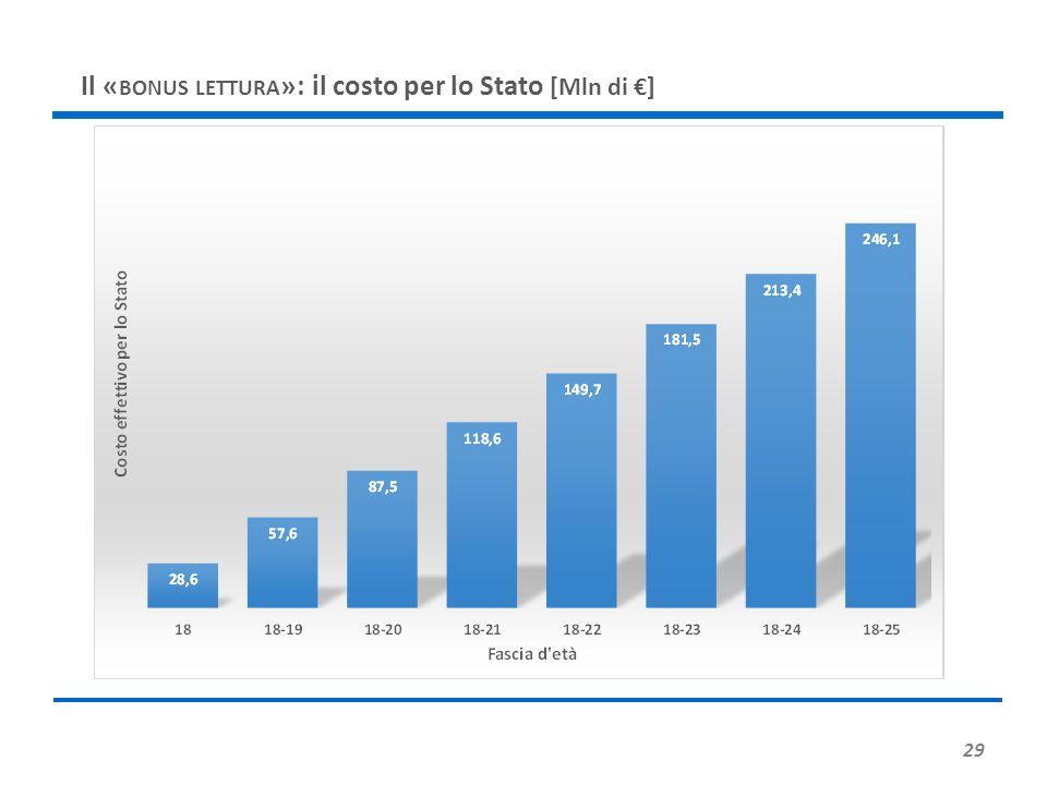 Il « BONUS LETTURA »: il costo per lo Stato [Mln di €] 29