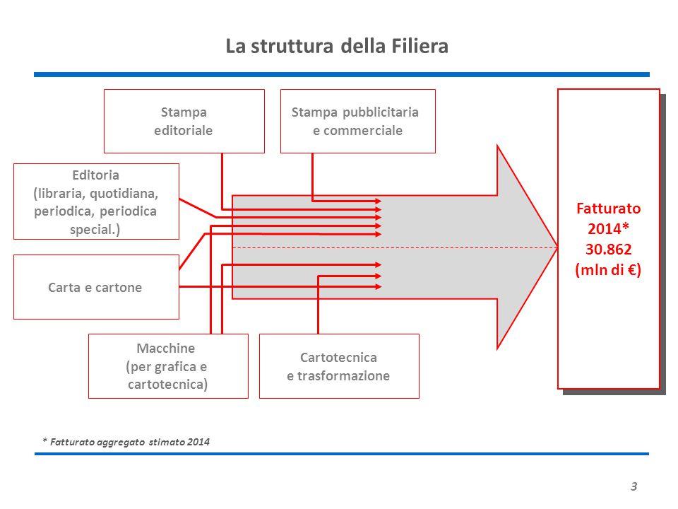 3 La struttura della Filiera Stampa editoriale Fatturato 2014* 30.862 (mln di €) Fatturato 2014* 30.862 (mln di €) Stampa pubblicitaria e commerciale