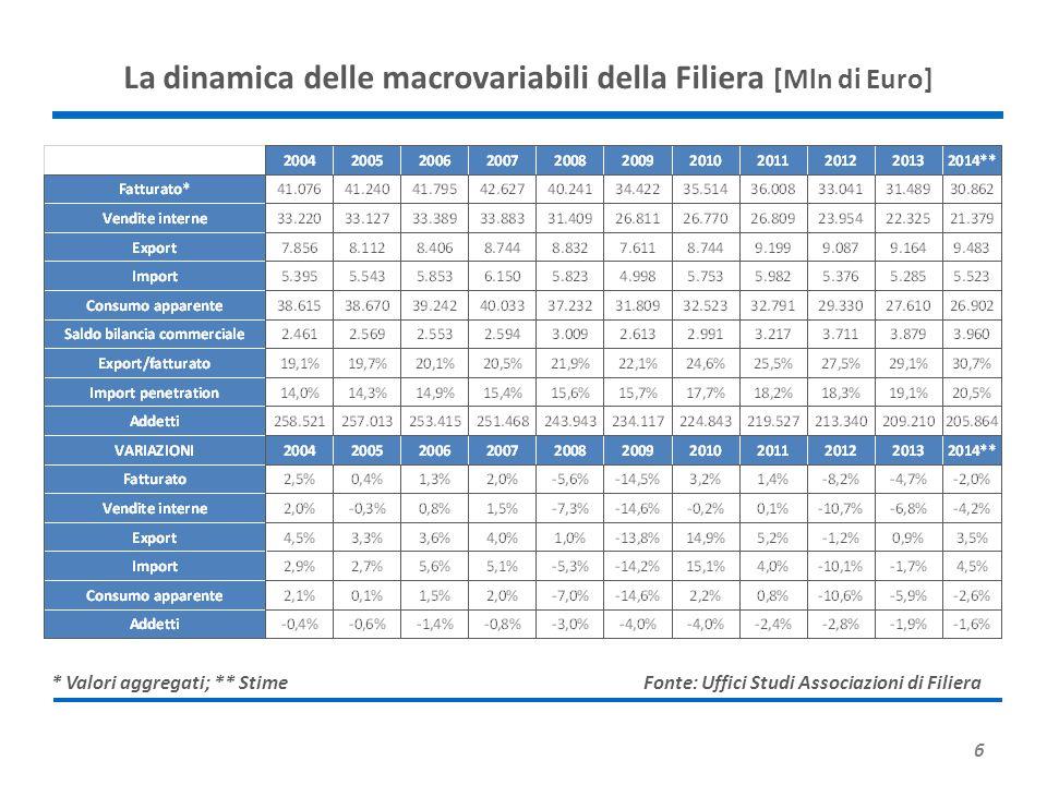 7 * Stime La dinamica delle macrovariabili della filiera [Mln di Euro] Fonte: Uffici Studi Associazioni di filiera