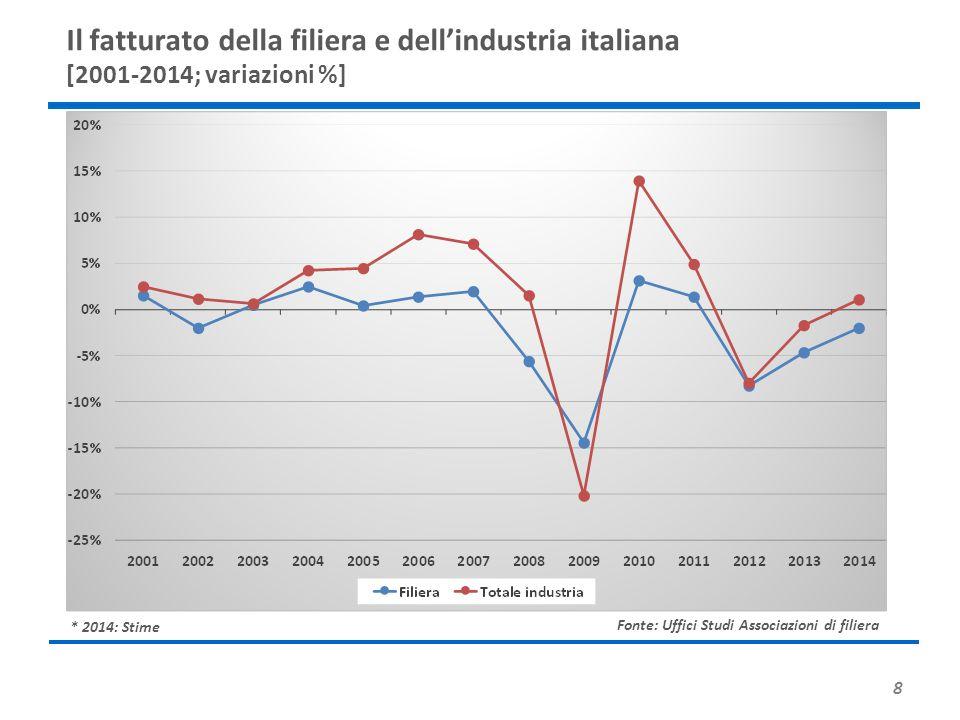 8 * 2014: Stime Il fatturato della filiera e dell'industria italiana [2001-2014; variazioni %] Fonte: Uffici Studi Associazioni di filiera