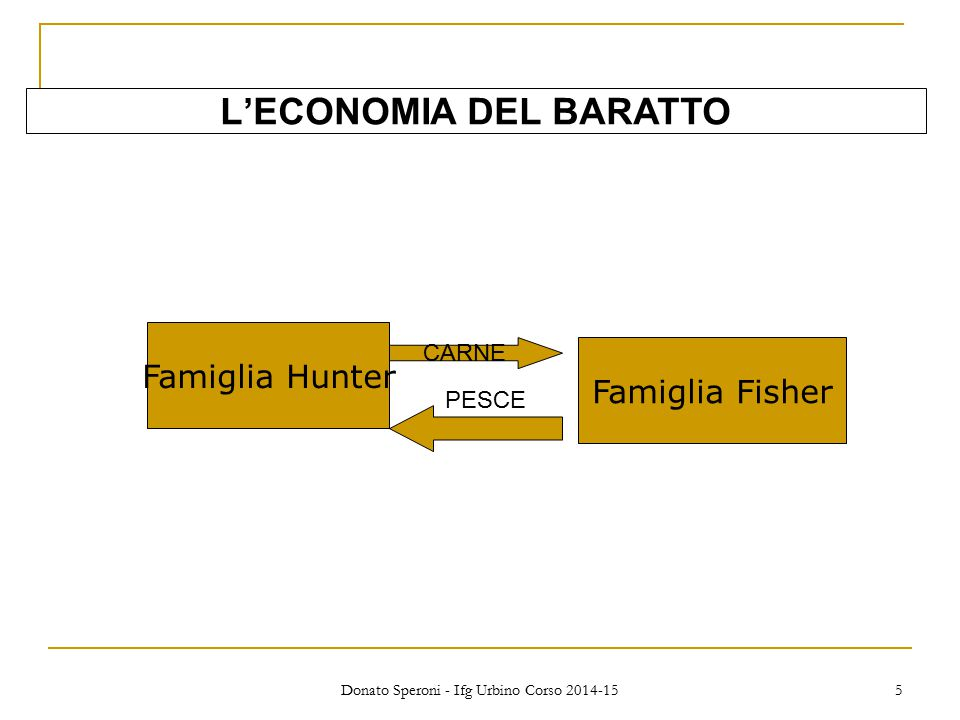Donato Speroni - Ifg Urbino Corso 2014-15 5 L'ECONOMIA DEL BARATTO Famiglia Hunter CARNE PESCE Famiglia Fisher