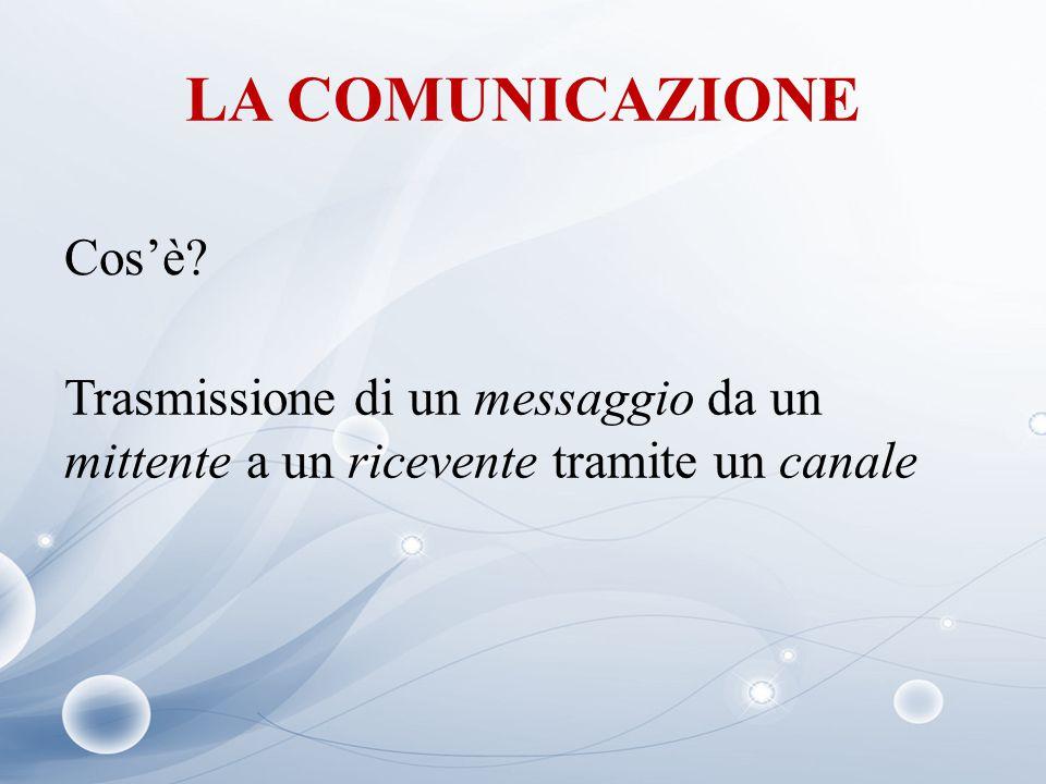 LA COMUNICAZIONE Cos'è? Trasmissione di un messaggio da un mittente a un ricevente tramite un canale