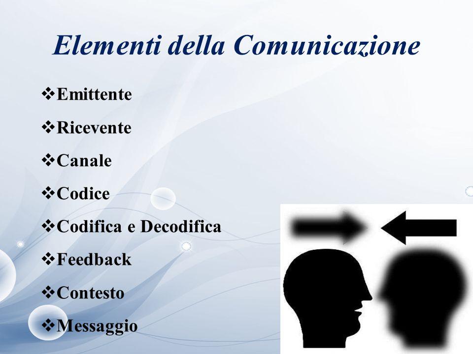 Elementi della Comunicazione  Emittente  Ricevente  Canale  Codice  Codifica e Decodifica  Feedback  Contesto  Messaggio