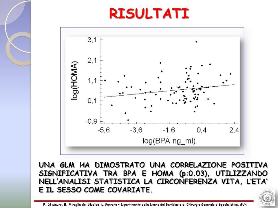 23 UNA GLM HA DIMOSTRATO UNA CORRELAZIONE POSITIVA SIGNIFICATIVA TRA BPA E HOMA (p:0.03), UTILIZZANDO NELL'ANALISI STATISTICA LA CIRCONFERENZA VITA, L'ETA' E IL SESSO COME COVARIATE.