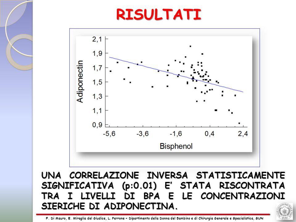 24 UNA CORRELAZIONE INVERSA STATISTICAMENTE SIGNIFICATIVA (p:0.01) E' STATA RISCONTRATA TRA I LIVELLI DI BPA E LE CONCENTRAZIONI SIERICHE DI ADIPONECTINA.