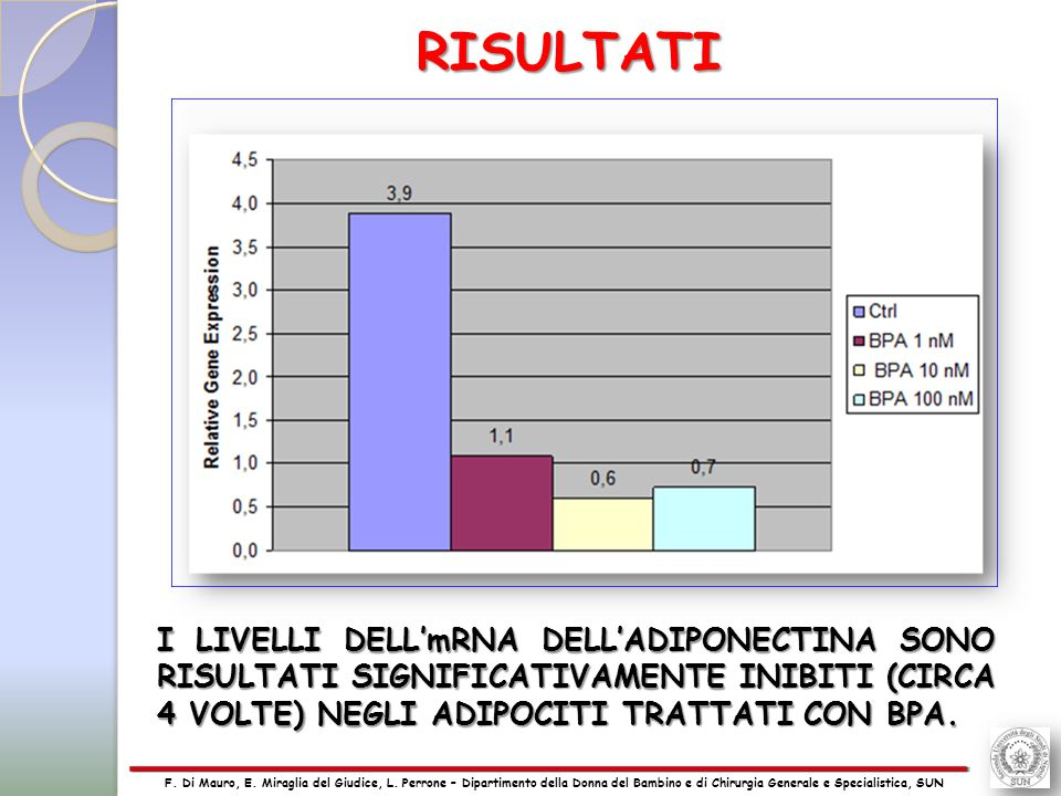 25 I LIVELLI DELL'mRNA DELL'ADIPONECTINA SONO RISULTATI SIGNIFICATIVAMENTE INIBITI (CIRCA 4 VOLTE) NEGLI ADIPOCITI TRATTATI CON BPA.
