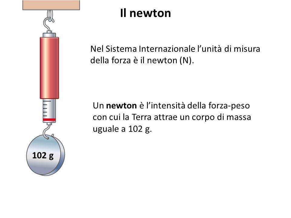 DINAMOMETRO Lo strumento per misurare le forze si chiama dinamometro.