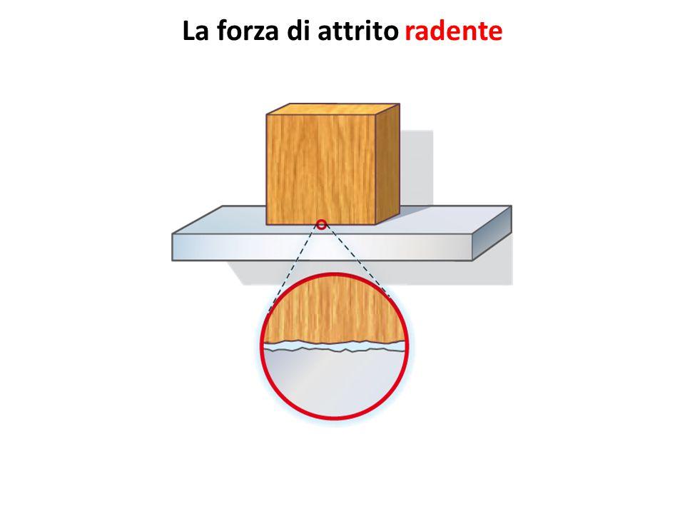 L'attrito radente statico 1.Non dipende dall'area di contatto.