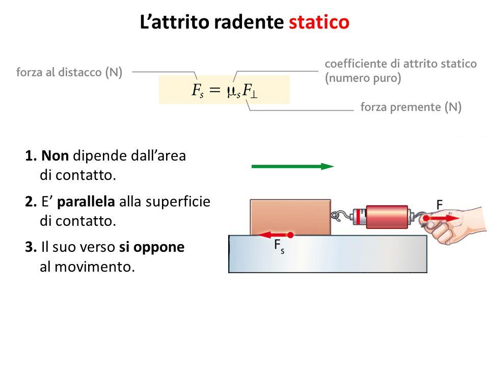L'attrito radente dinamico 1.Direzione parallela al piano.